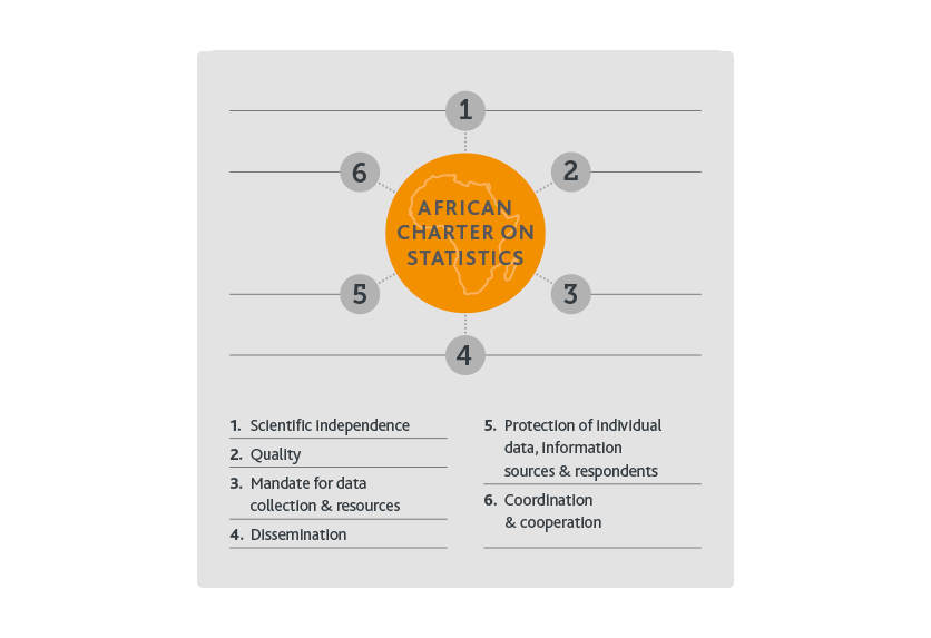 African Charter of Statistics